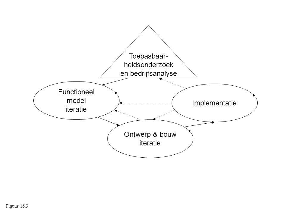 Toepasbaar- heidsonderzoek en bedrijfsanalyse Functioneel model