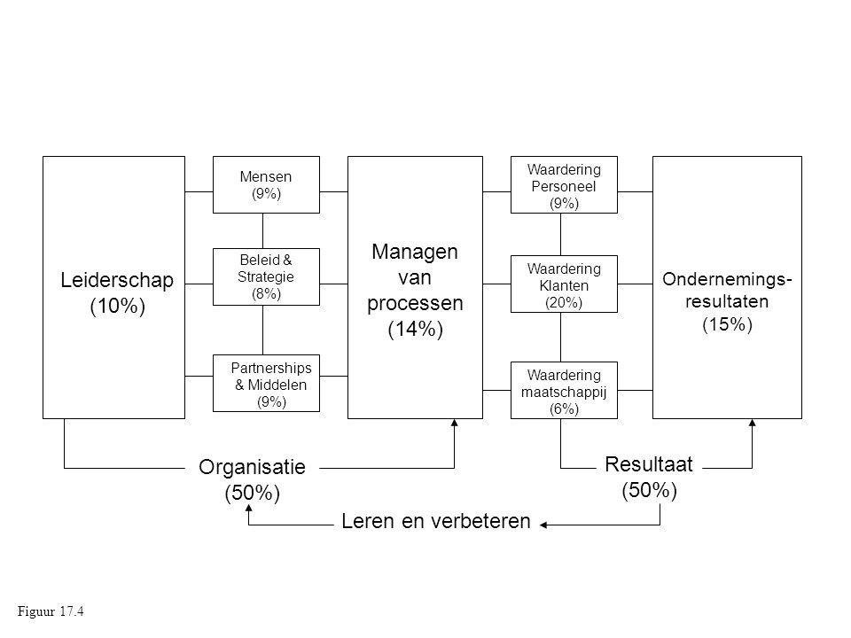 Managen van processen (14%) Leiderschap (10%)