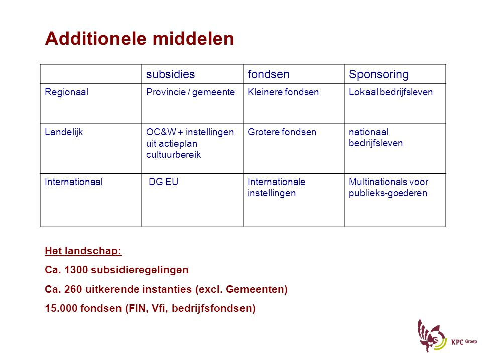 Additionele middelen subsidies fondsen Sponsoring Het landschap: