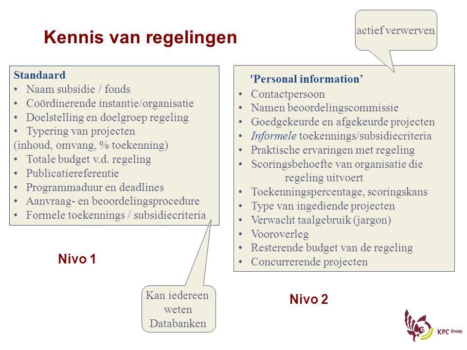 Kennis van regelingen Personal information' Nivo 1 Nivo 2