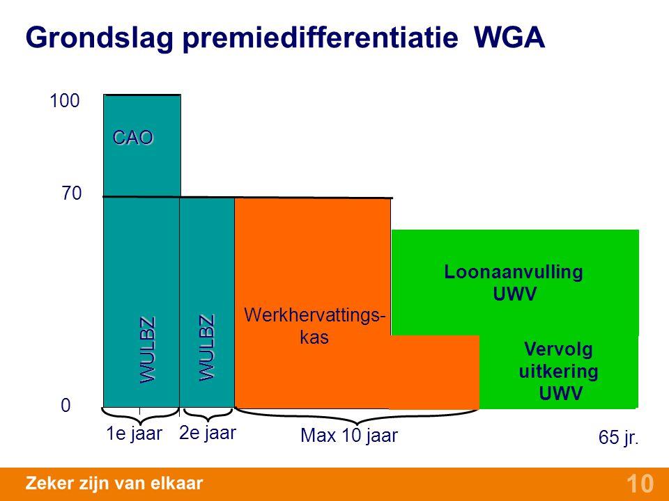 Grondslag premiedifferentiatie WGA