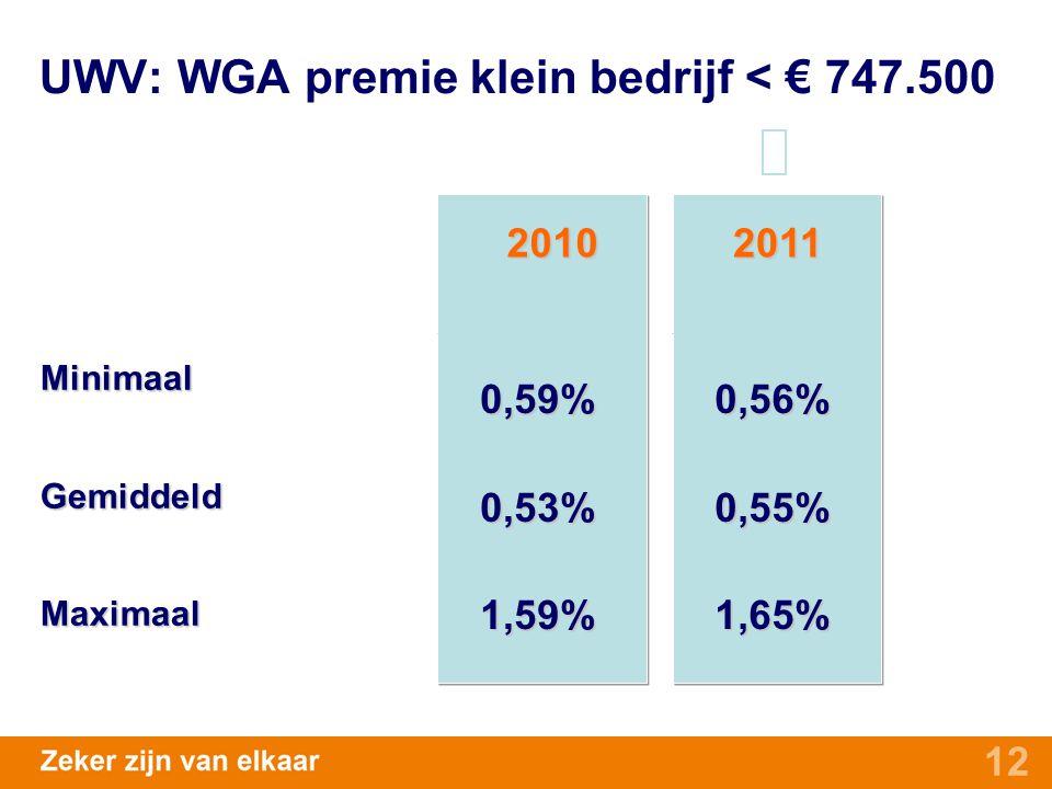UWV: WGA premie klein bedrijf < € 747.500