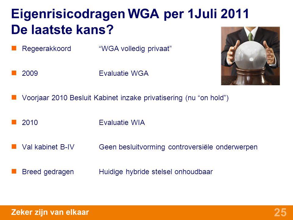 Eigenrisicodragen WGA per 1Juli 2011 De laatste kans