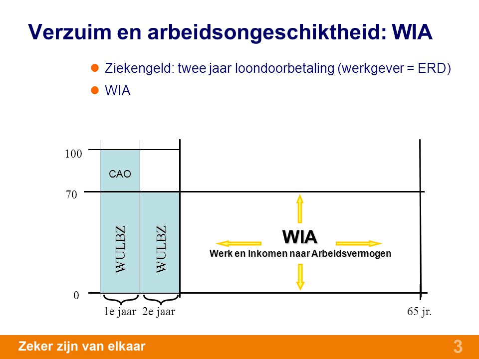 Verzuim en arbeidsongeschiktheid: WIA