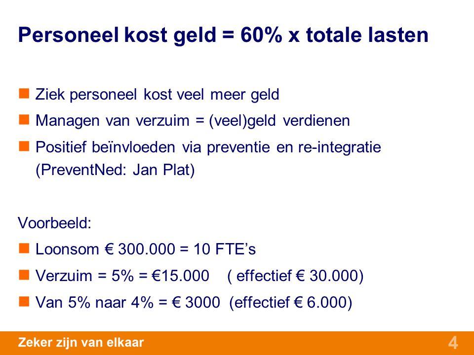 Personeel kost geld = 60% x totale lasten