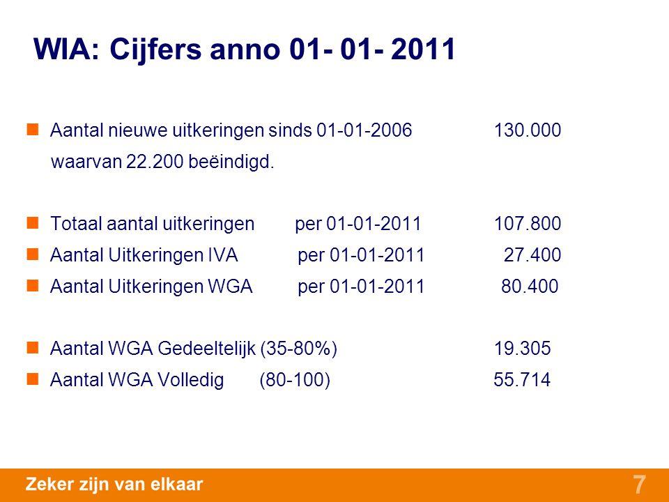 WIA: Cijfers anno 01- 01- 2011 Aantal nieuwe uitkeringen sinds 01-01-2006 130.000. waarvan 22.200 beëindigd.