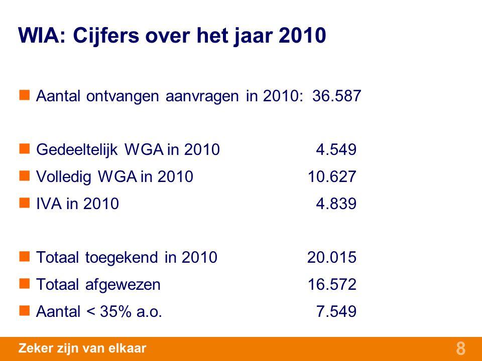 WIA: Cijfers over het jaar 2010