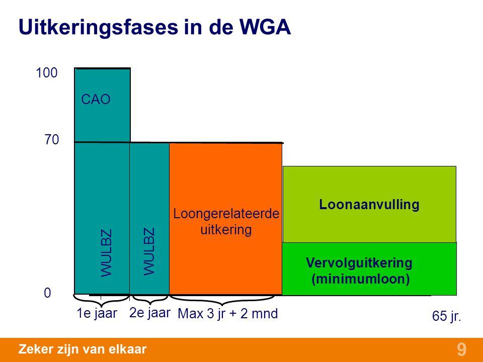 Uitkeringsfases in de WGA