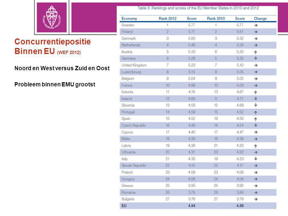Concurrentiepositie Binnen EU (WEF 2012)