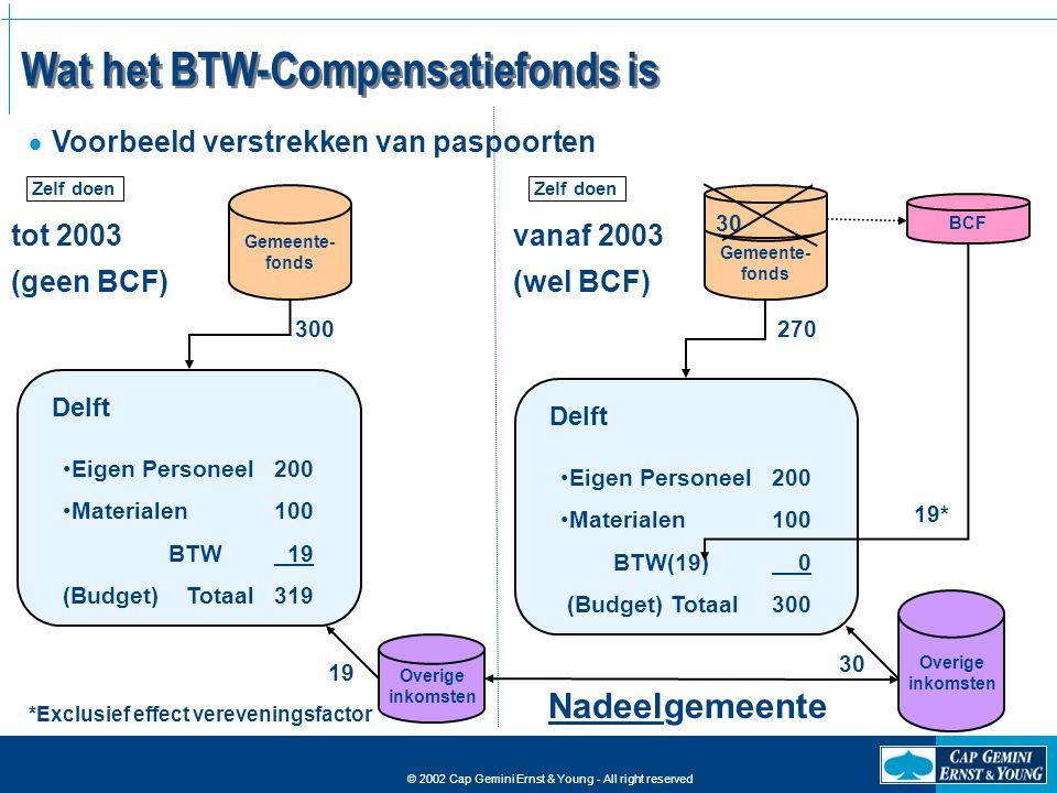 Wat het BTW-Compensatiefonds is