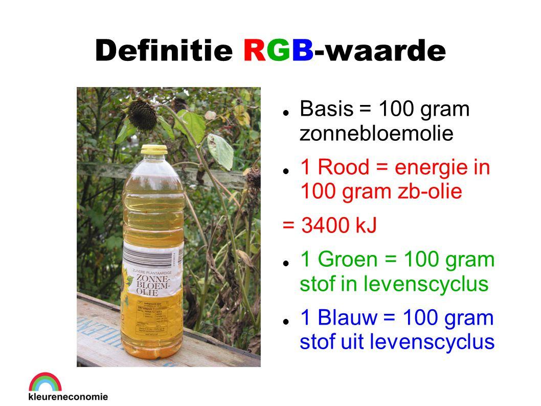 Definitie RGB-waarde Basis = 100 gram zonnebloemolie