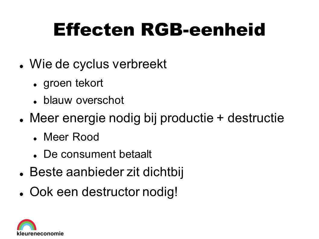 Effecten RGB-eenheid Wie de cyclus verbreekt