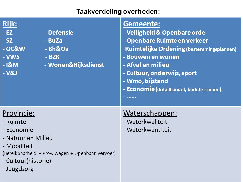 Rijk: Gemeente: Provincie: Waterschappen: Taakverdeling overheden: