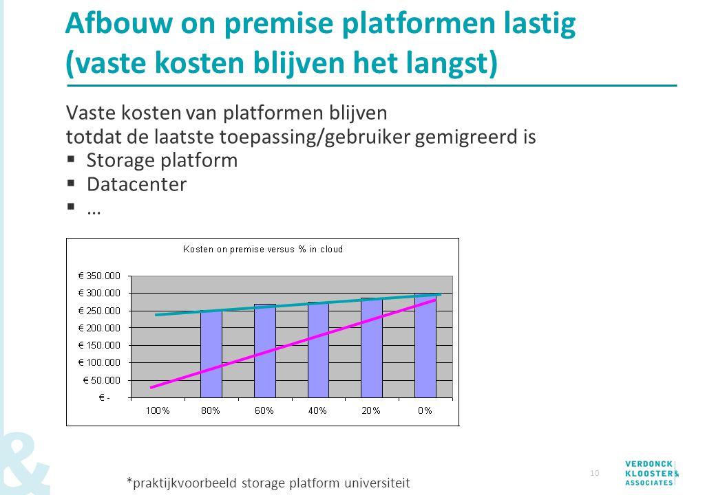 Afbouw on premise platformen lastig (vaste kosten blijven het langst)