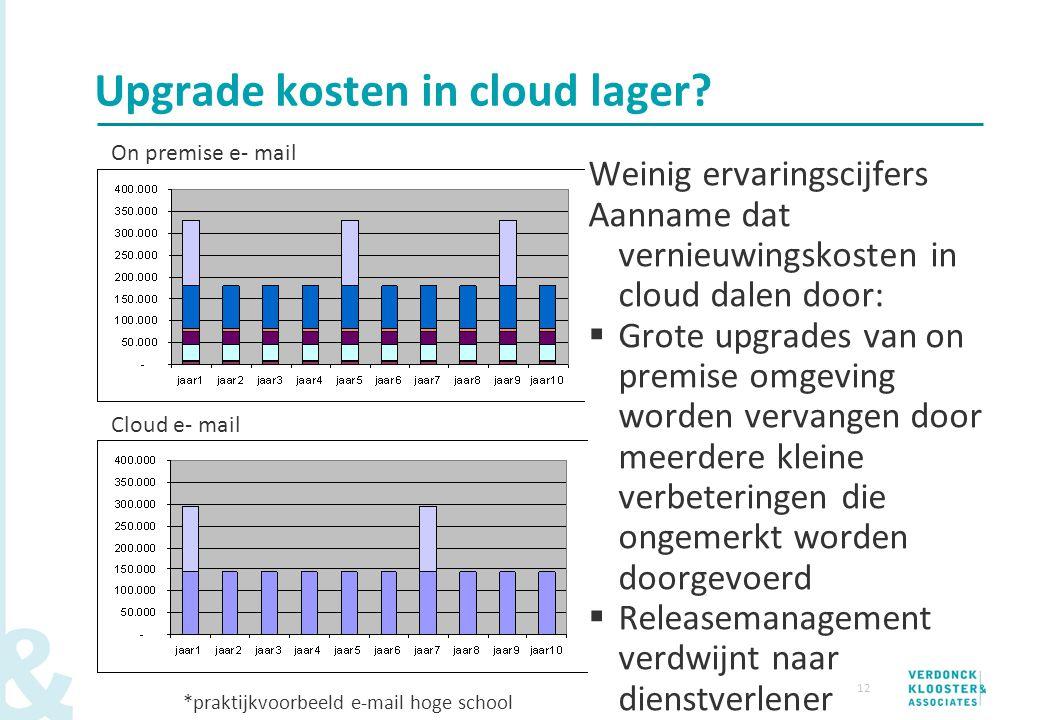Upgrade kosten in cloud lager