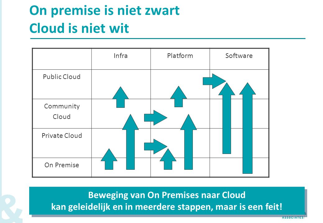 On premise is niet zwart Cloud is niet wit