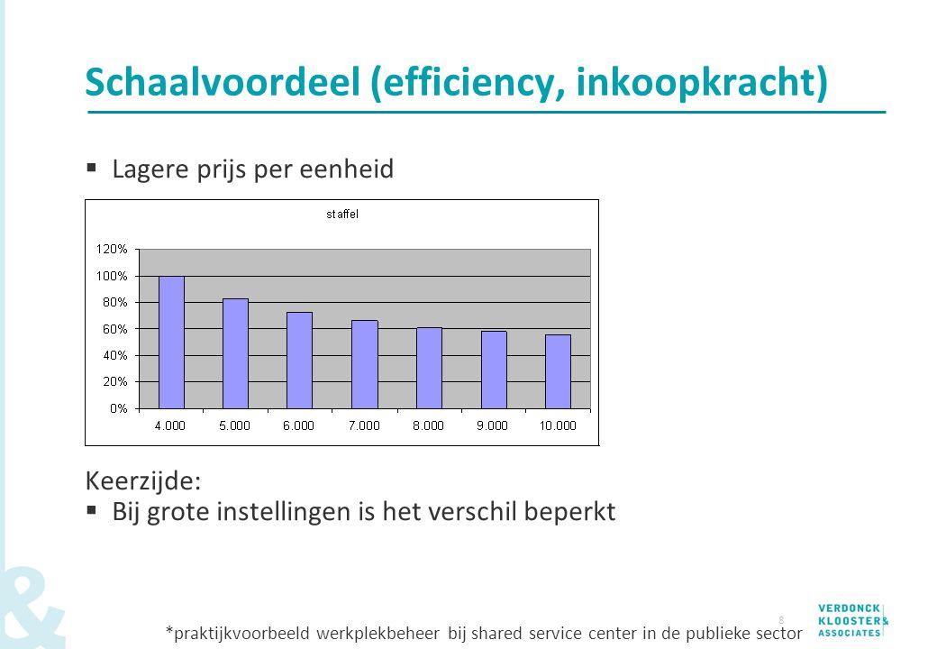 Schaalvoordeel (efficiency, inkoopkracht)