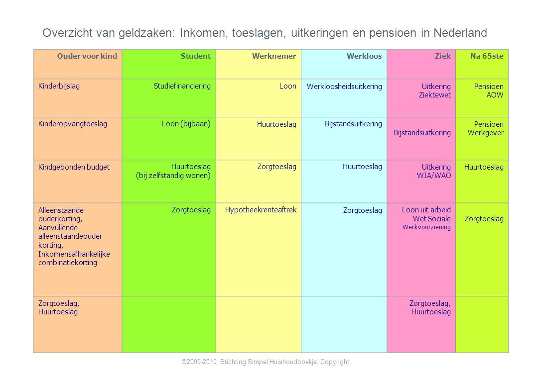 Overzicht van geldzaken: Inkomen, toeslagen, uitkeringen en pensioen in Nederland