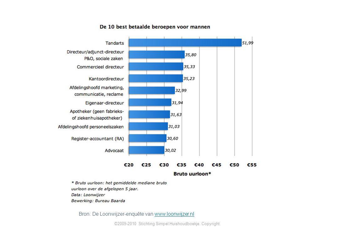 Bron: De Loonwijzer-enquête van www.loonwijzer.nl