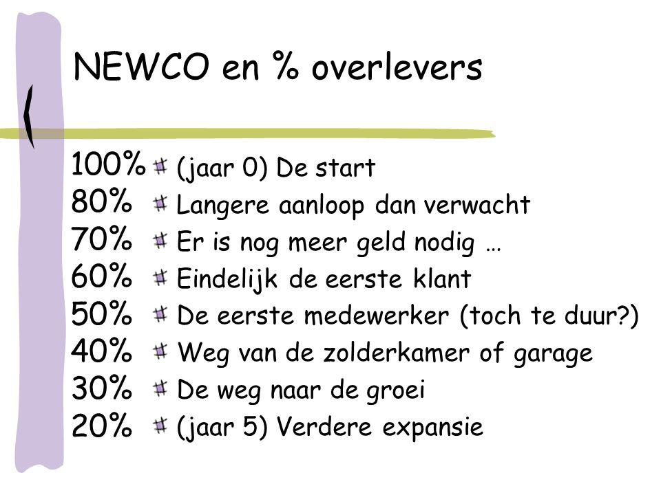 NEWCO en % overlevers 100% 80% 70% 60% 50% 40% 30% 20%