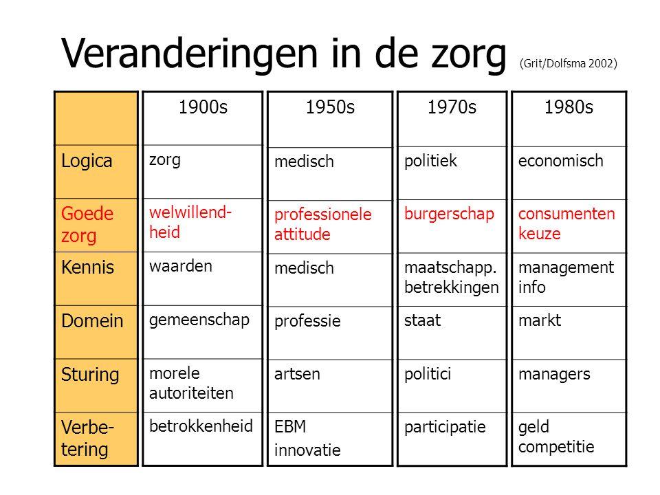 Veranderingen in de zorg (Grit/Dolfsma 2002)