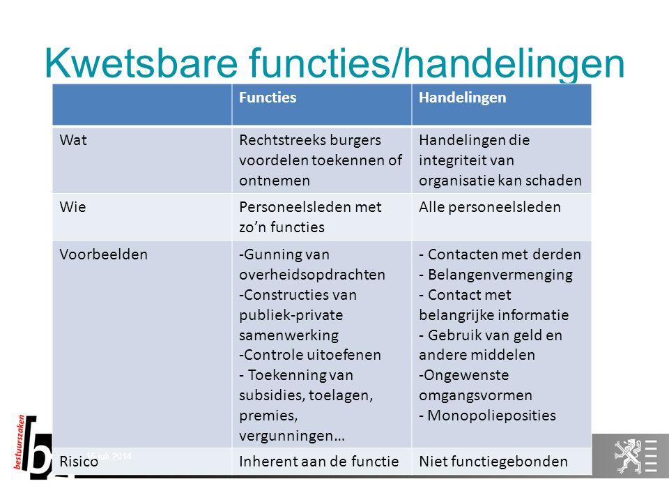 Kwetsbare functies/handelingen