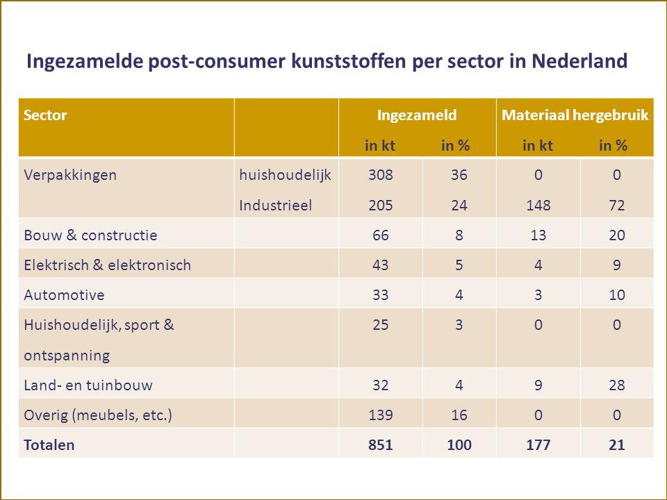 Ingezamelde post-consumer kunststoffen per sector in Nederland