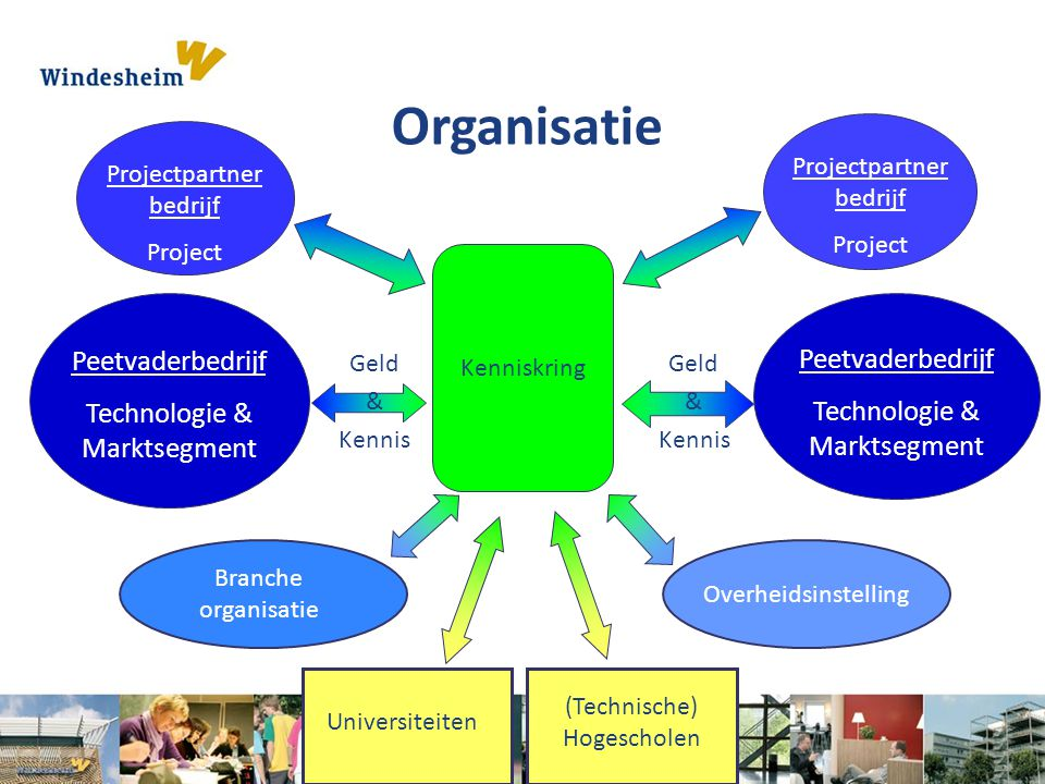 Organisatie Peetvaderbedrijf Technologie & Marktsegment