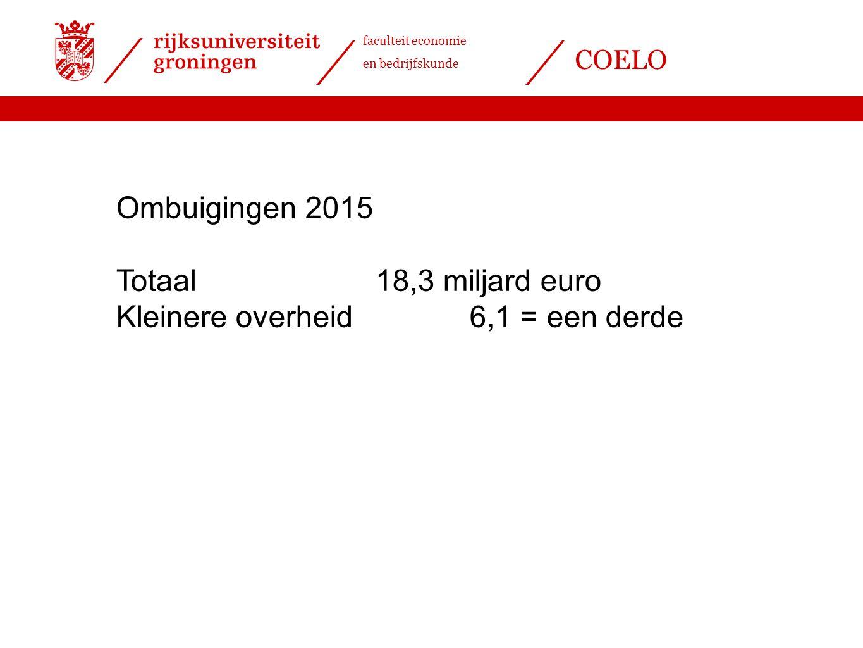 Ombuigingen 2015 Totaal 18,3 miljard euro Kleinere overheid 6,1 = een derde