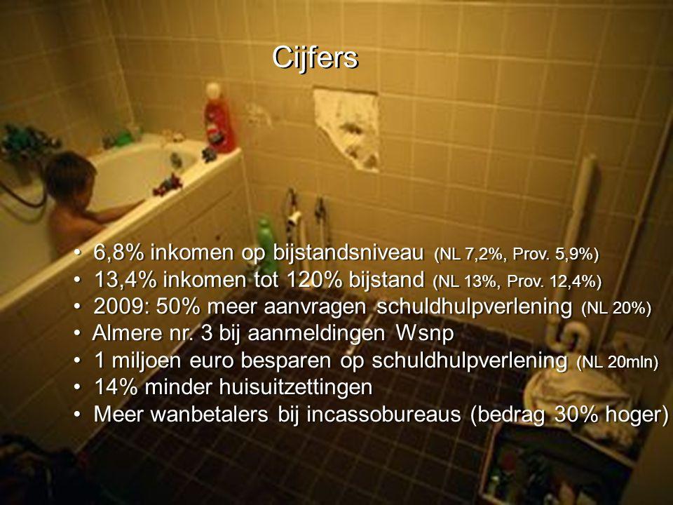 Cijfers 6,8% inkomen op bijstandsniveau (NL 7,2%, Prov. 5,9%)
