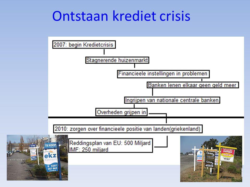 Ontstaan krediet crisis
