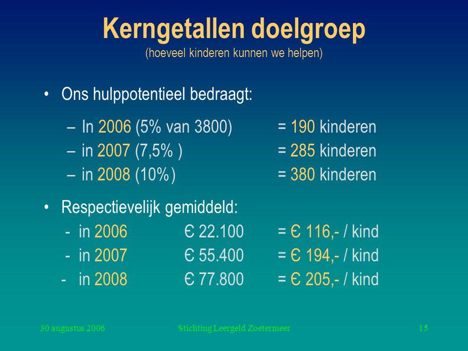 Kerngetallen doelgroep (hoeveel kinderen kunnen we helpen)
