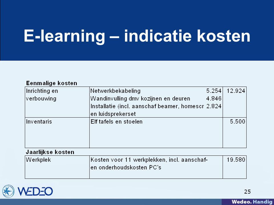 E-learning – indicatie kosten