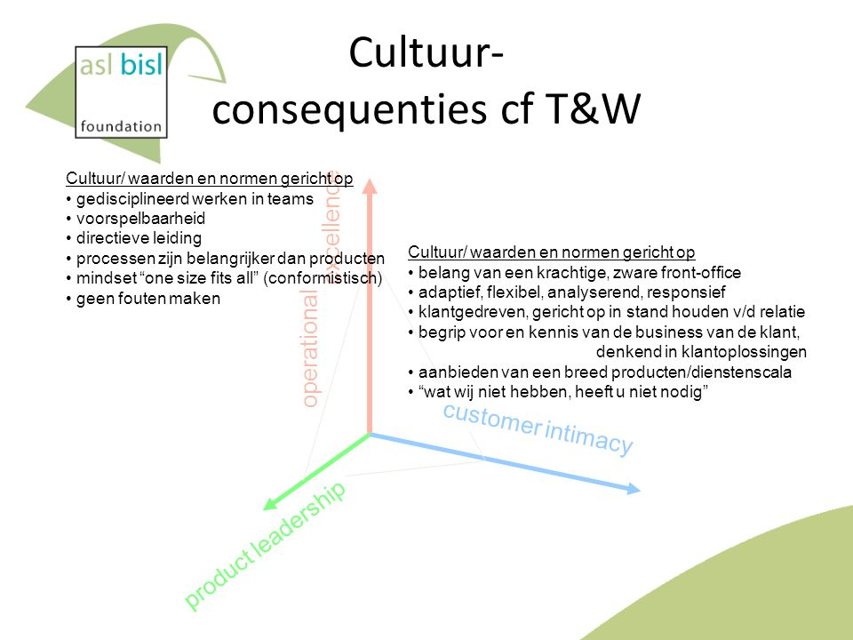 Cultuur- consequenties cf T&W