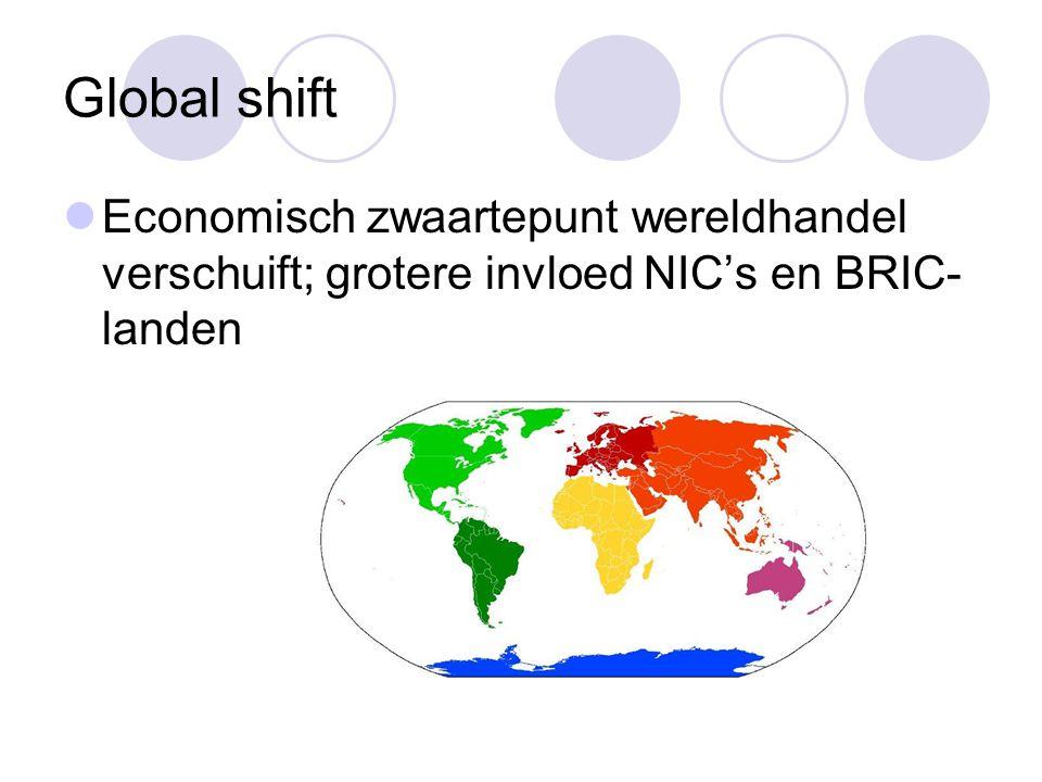 Global shift Economisch zwaartepunt wereldhandel verschuift; grotere invloed NIC's en BRIC-landen
