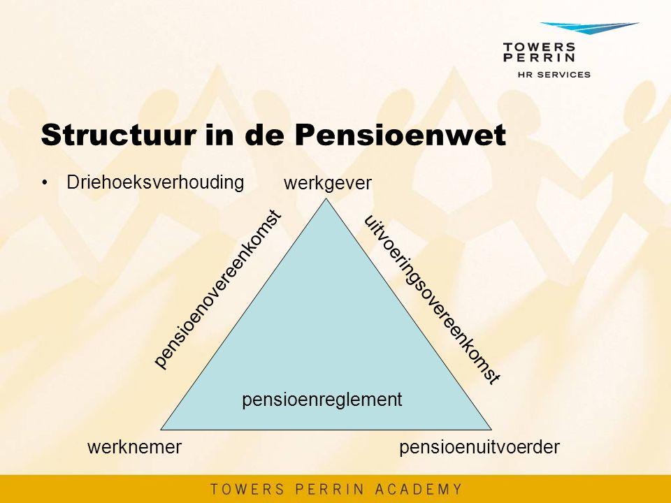 Structuur in de Pensioenwet