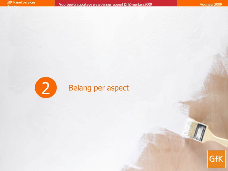 Belang per aspect 2