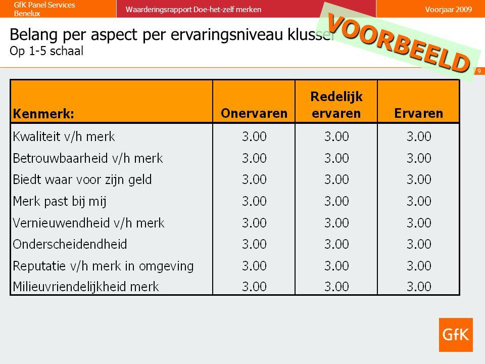 Belang per aspect per ervaringsniveau klusser Op 1-5 schaal