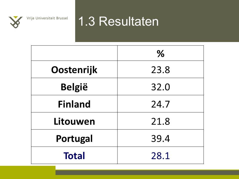 1.3 Resultaten % Oostenrijk 23.8 België 32.0 Finland 24.7 Litouwen