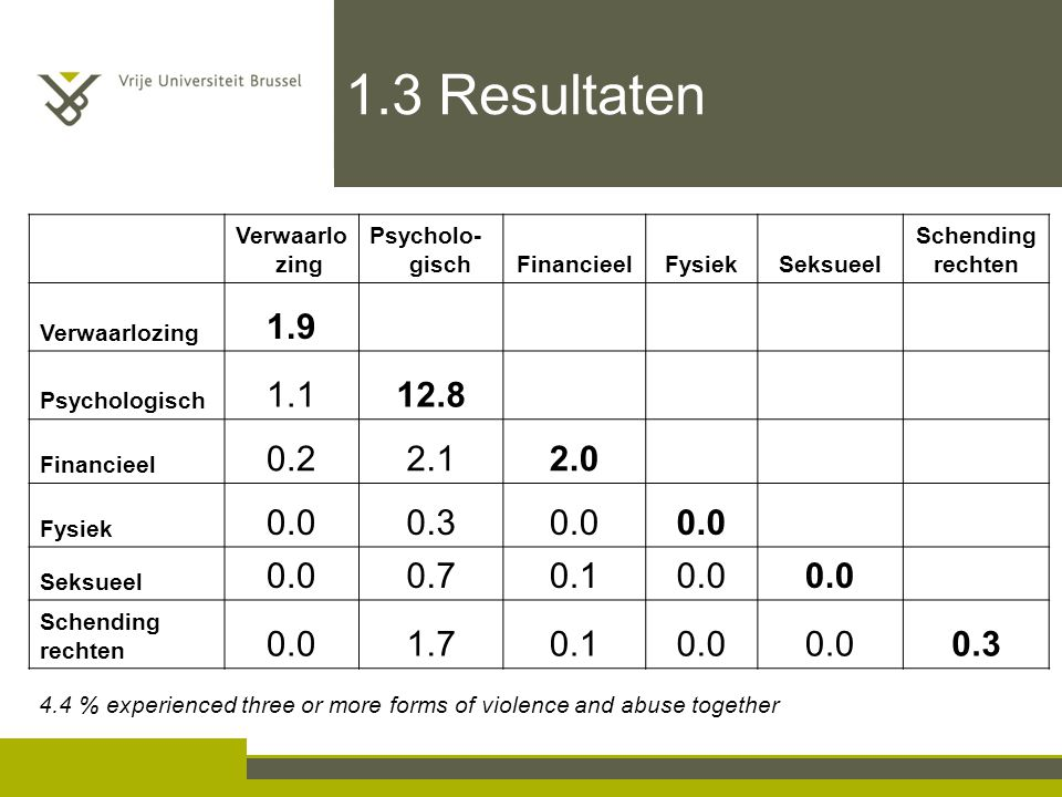 4.4 % experienced three or more forms of violence and abuse together