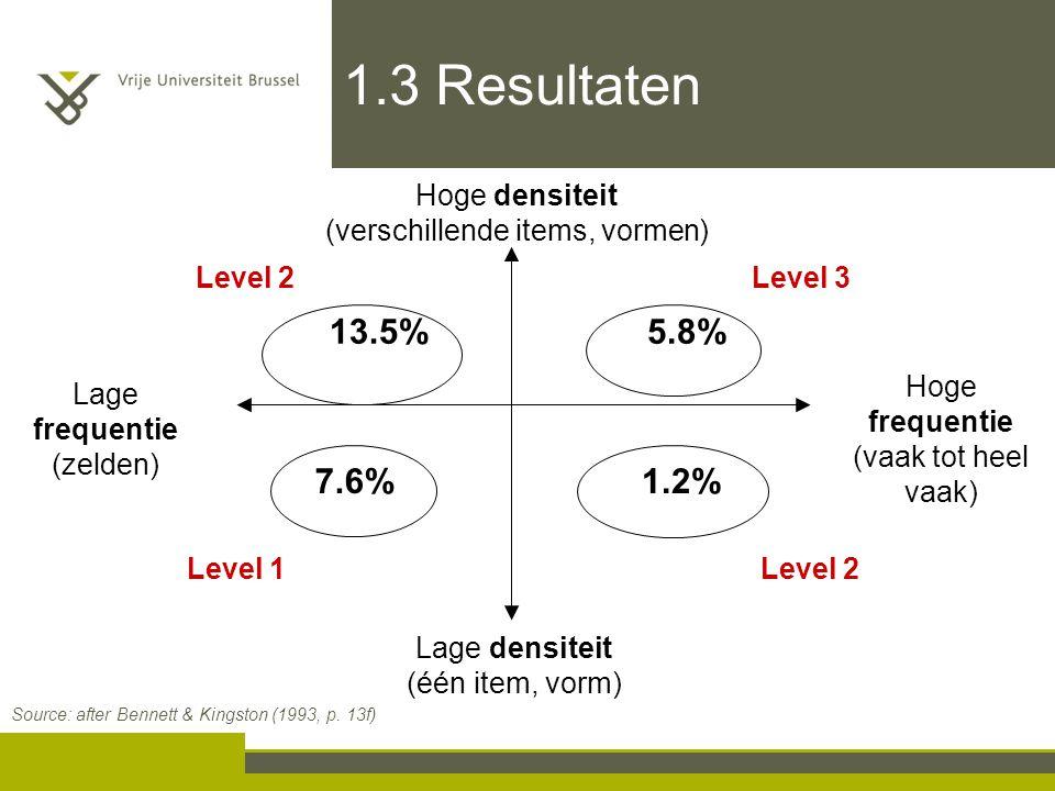 1.3 Resultaten Hoge densiteit (verschillende items, vormen) Level 2. Level 3. 13.5% 5.8% Hoge frequentie (vaak tot heel vaak)