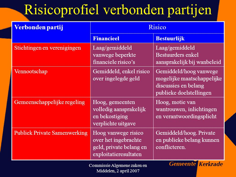 Risicoprofiel verbonden partijen