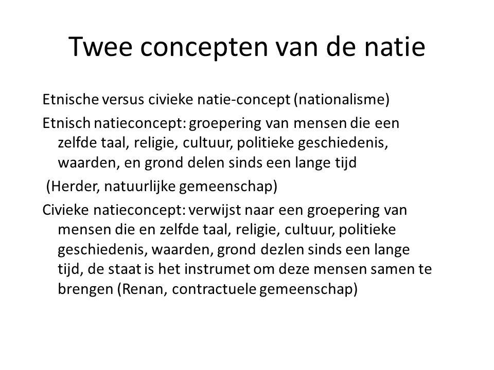 Twee concepten van de natie