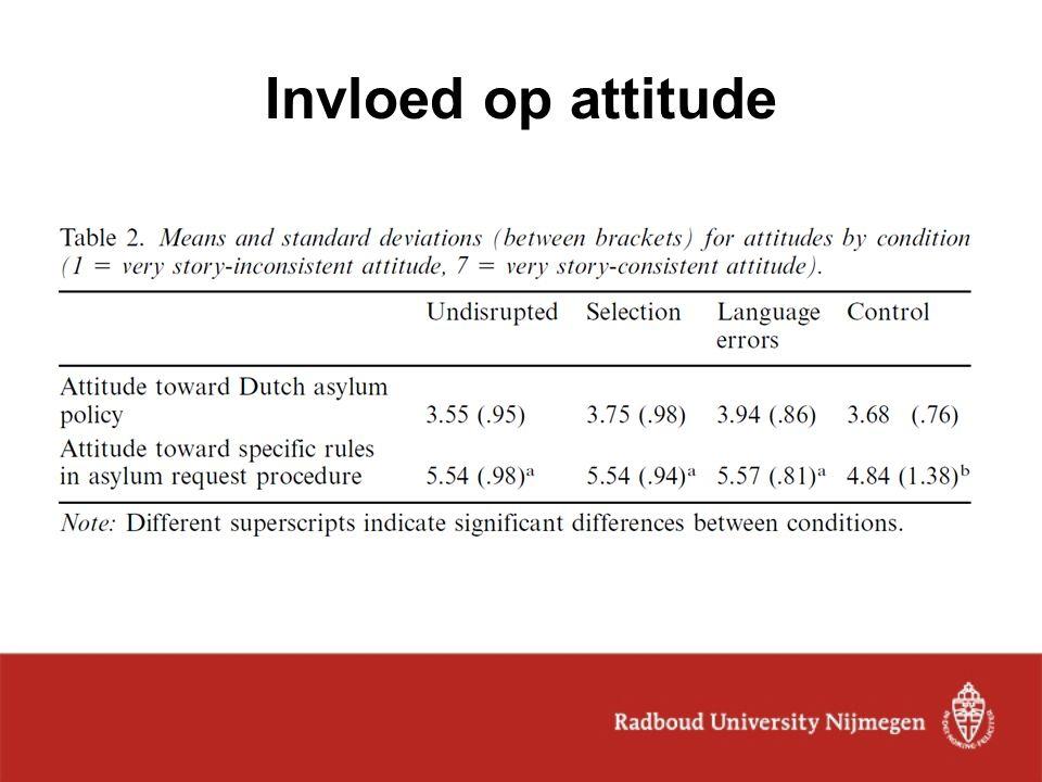 Invloed op attitude