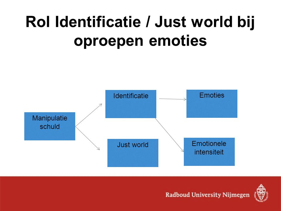Rol Identificatie / Just world bij oproepen emoties