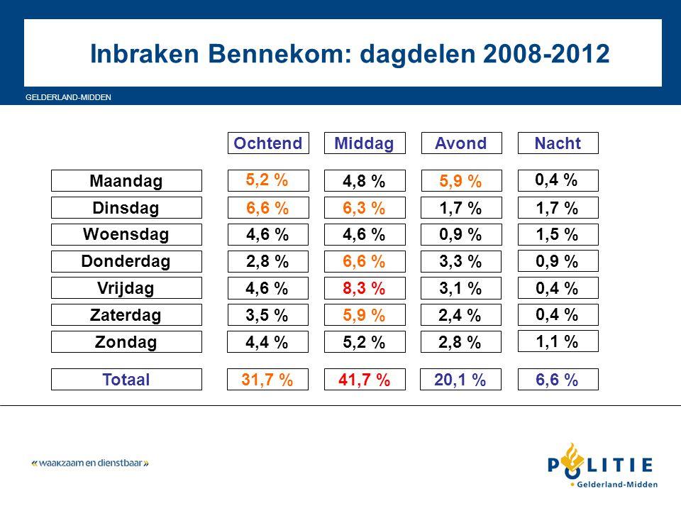 Inbraken Bennekom: dagdelen 2008-2012