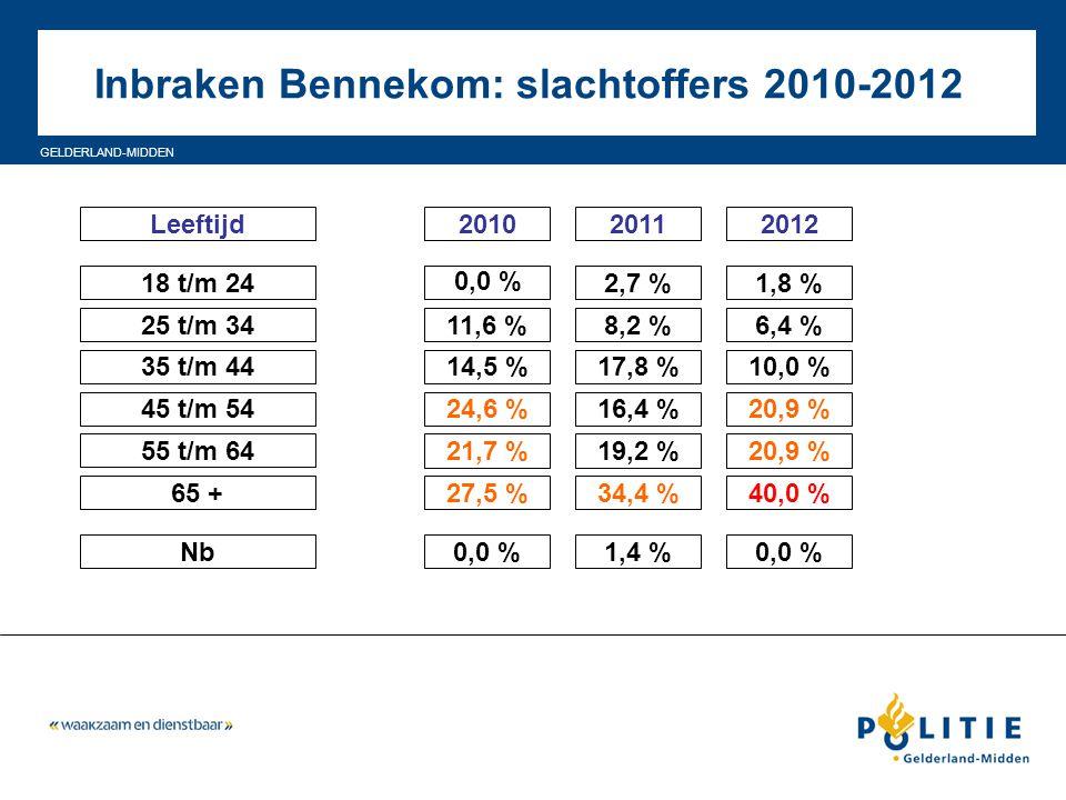 Inbraken Bennekom: slachtoffers 2010-2012