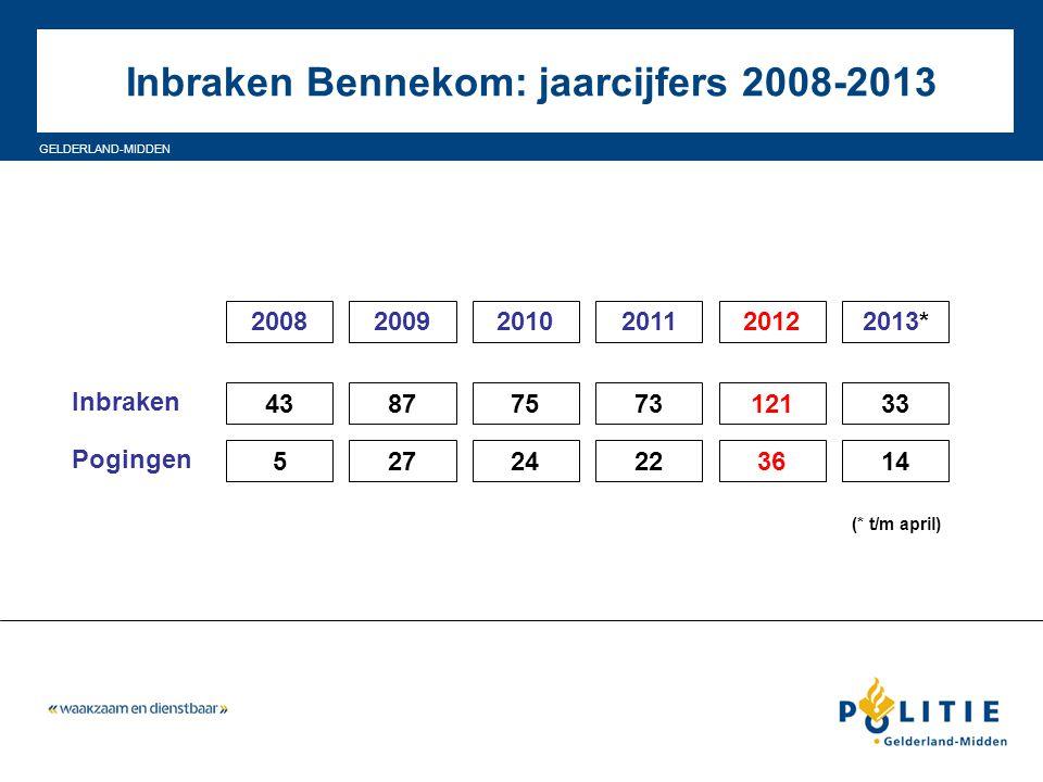Inbraken Bennekom: jaarcijfers 2008-2013