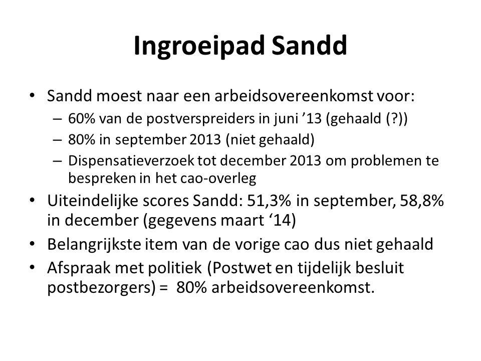 Ingroeipad Sandd Sandd moest naar een arbeidsovereenkomst voor:
