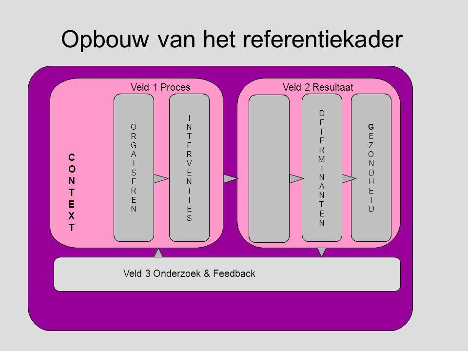 Opbouw van het referentiekader